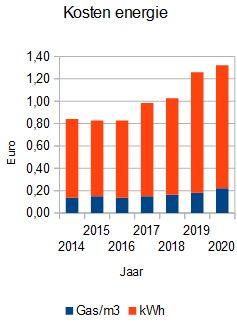 energie inkoop 2020