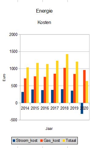 energie kosten 2020