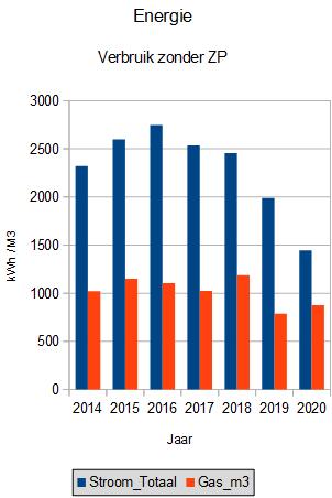 energie verbruik kosten 2020 nozp